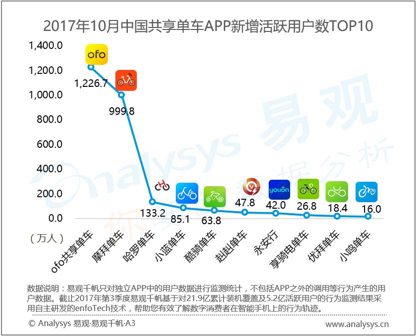 https://file2.analysys.cn/uploadcmsimages/20171128/15118549176583.png
