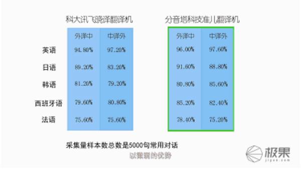E:\分音塔准儿(北京分音塔科技有限公司)\分音塔资料\分音塔产品详情图解\准儿产品图-20180302\晓译&准儿对比图.jpg