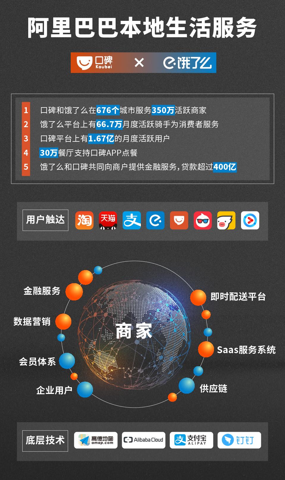 macintosh hd:Users:guoli:Desktop:1012传播:本地生活服务-竖版-01.jpg