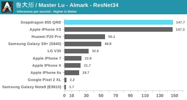 安卓旗舰芯片骁龙855性能初探:略显不足?