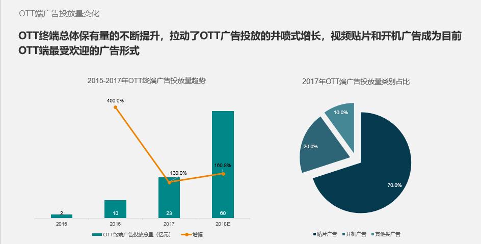 国双:规范行业市场 中国首个OTT广告监测标准发布