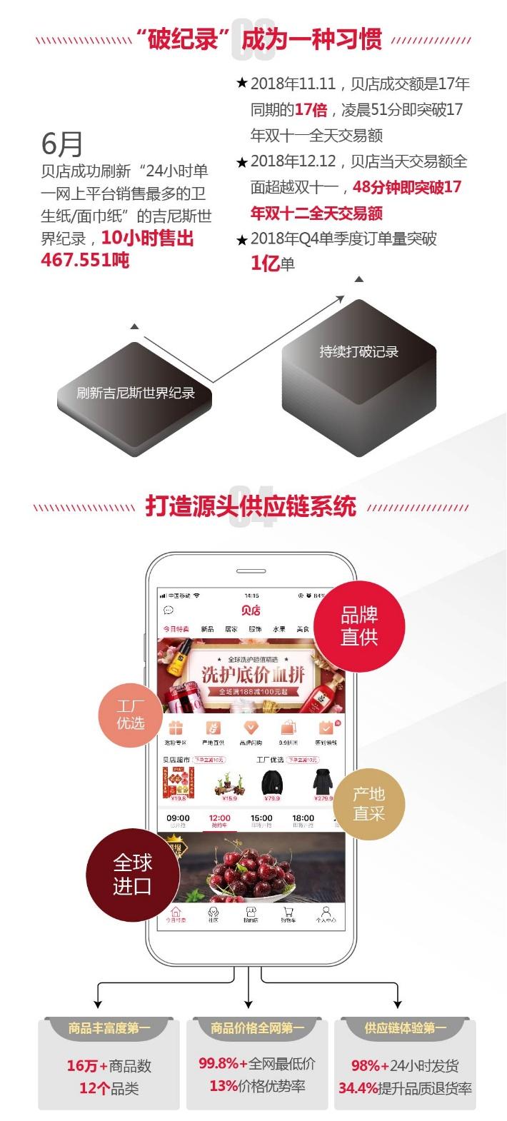 中国移动互联网2018年报:贝店月活超1500万 成为社交电商年度最大黑马