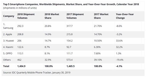 IDC关于手机出货量的数据
