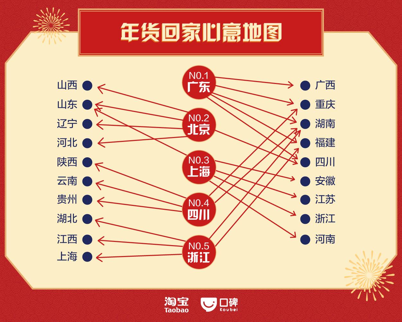 淘宝春节数据:广州人人均买13.5件年货,盆菜、海鲜成年夜饭必备