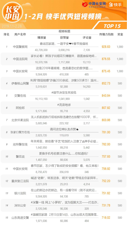 快手榜单第一期-发布版/视频榜.png