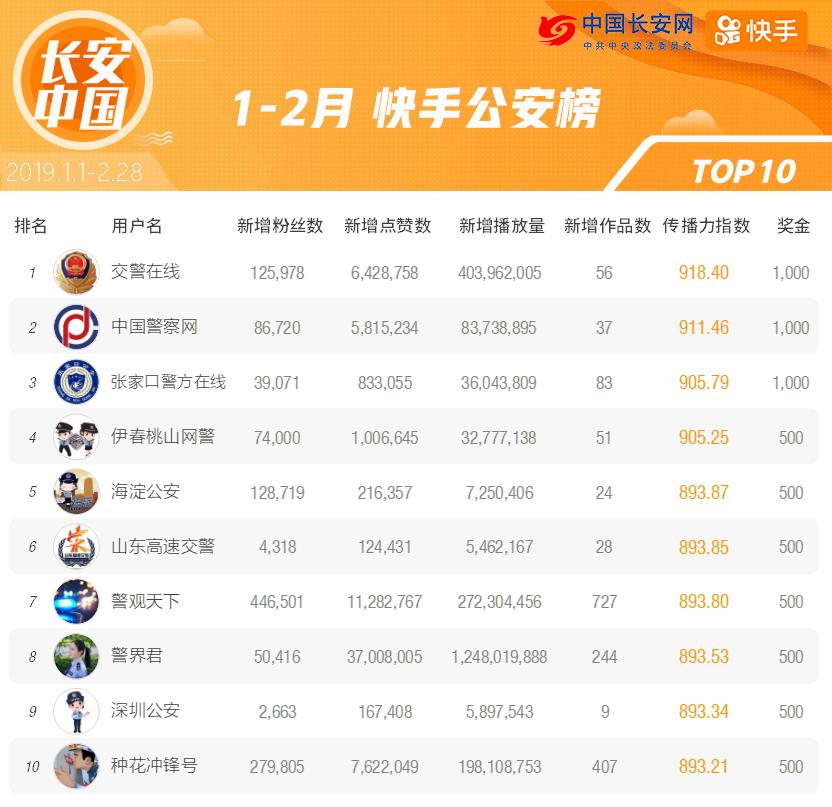 快手榜单第一期-发布版/公安.png