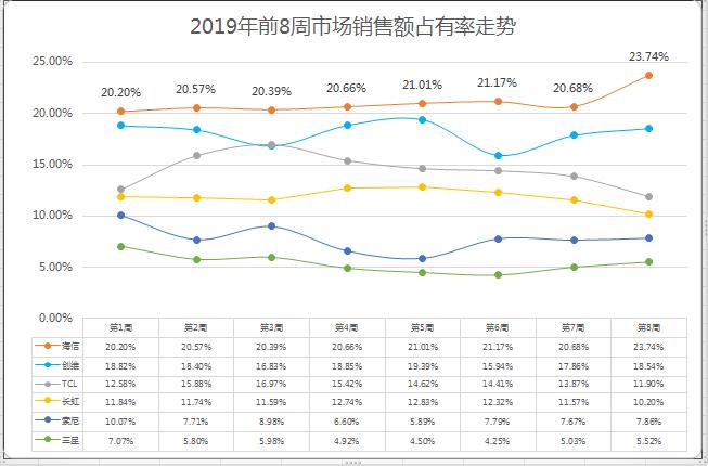 连续8周占有率超20%,海信电视2019开年大卖 !