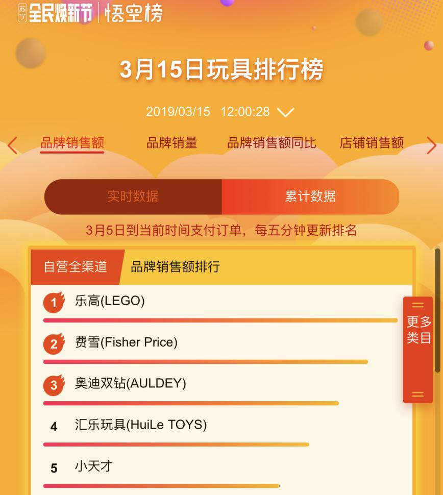 上半年双十一火爆 苏宁焕新节12小时订单量增长164%
