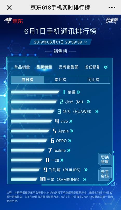 一加7 Pro 25秒销量破万,京东618首日国产手机品牌成绩亮眼