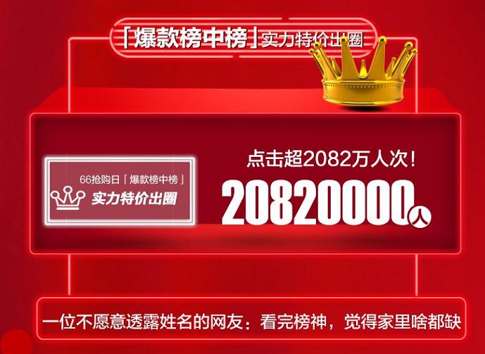 """苏宁66抢购日迎来618小高峰 超过80万买家""""剁手"""""""