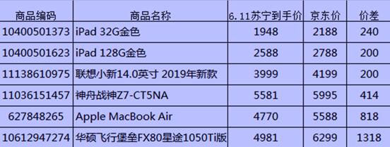 618电脑比价清单:苏宁比京东最高便宜1318元!