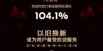 苏宁手机618一小时战报:以旧换新订单量100000单