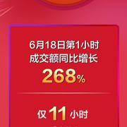 卡位下沉市场 贝店618 GMV同比增长超208%