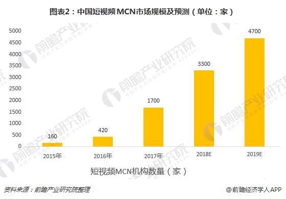 图表2:中国短视频MCN市场规模及预测(单位:家)
