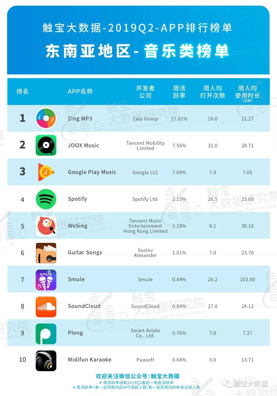 2019Q2东南亚市场APP排行榜: 娱乐化趋势凸显,工具类应用增加社交元素吸粉