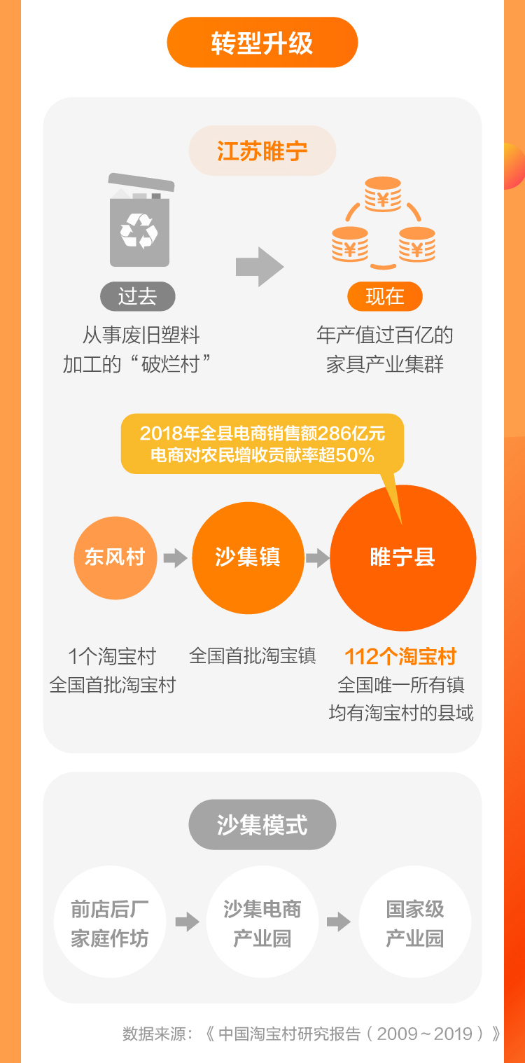 未命名:Users:suyongtong:Desktop:淘宝村短图3.jpg