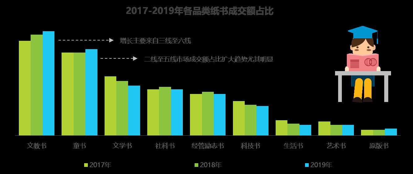 """京东联合艾瑞发布2019图书市场报告:""""纸电同步""""成销售趋势"""