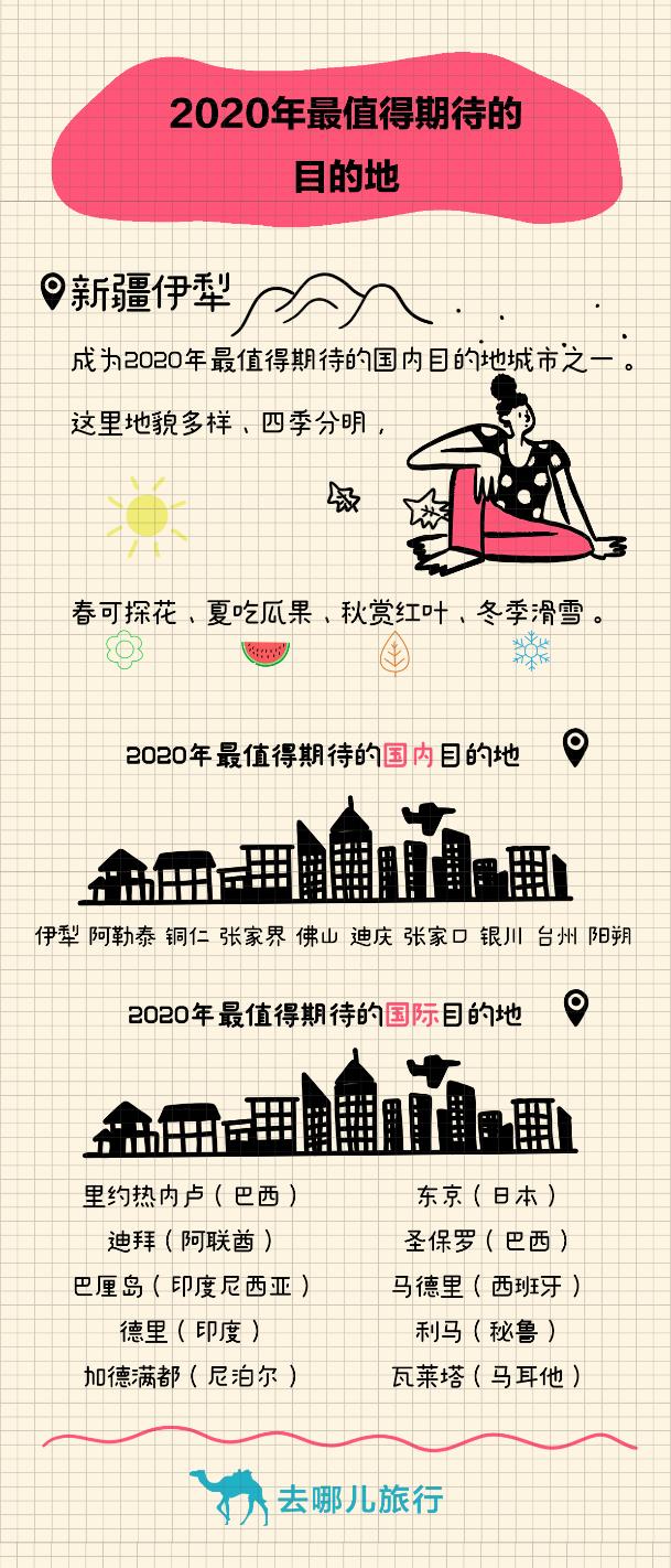 去哪儿网发布2020最值得期待的旅行目的地:新疆两地上榜 里约东京备受关注