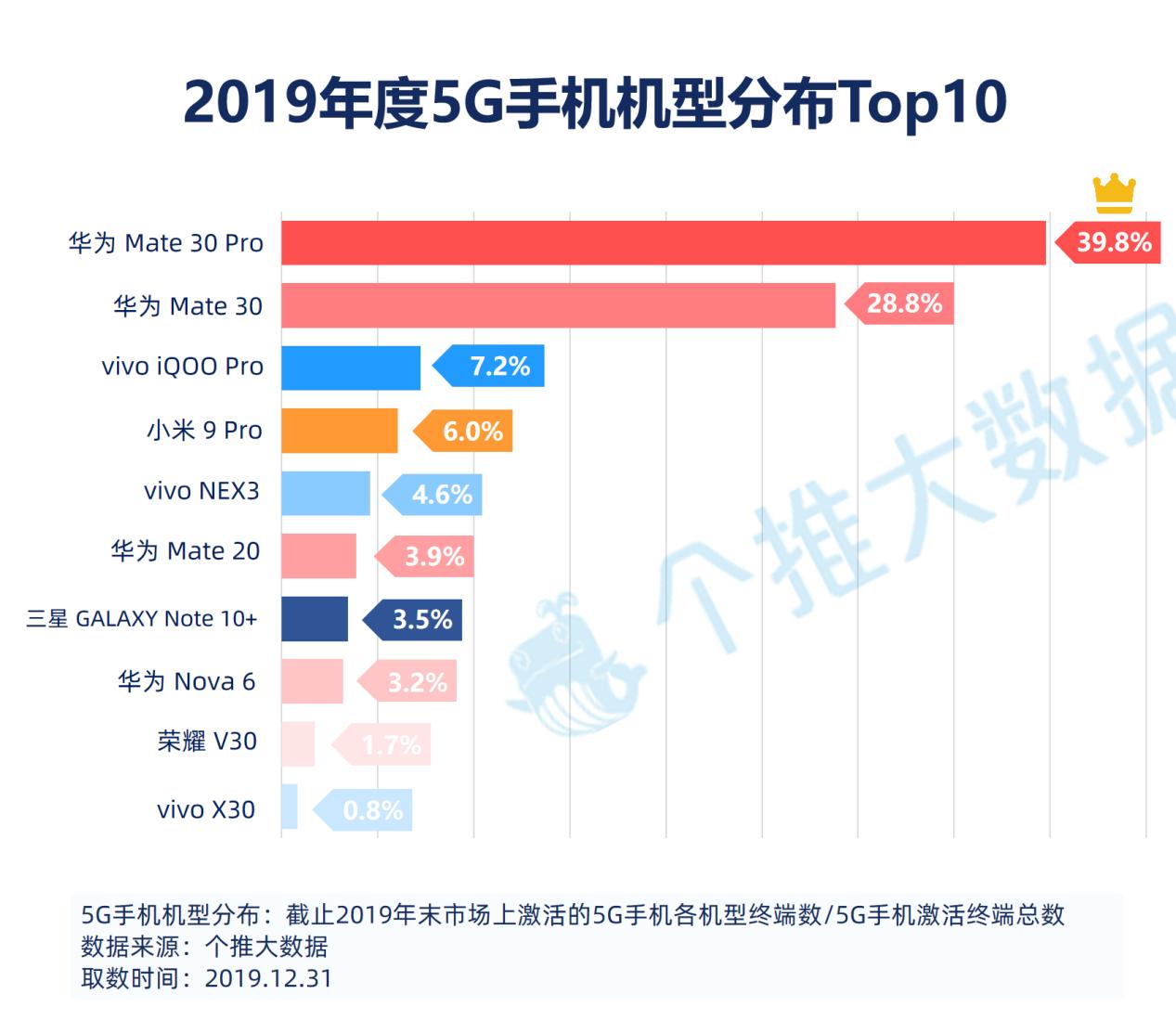 4、5G手机机型top10