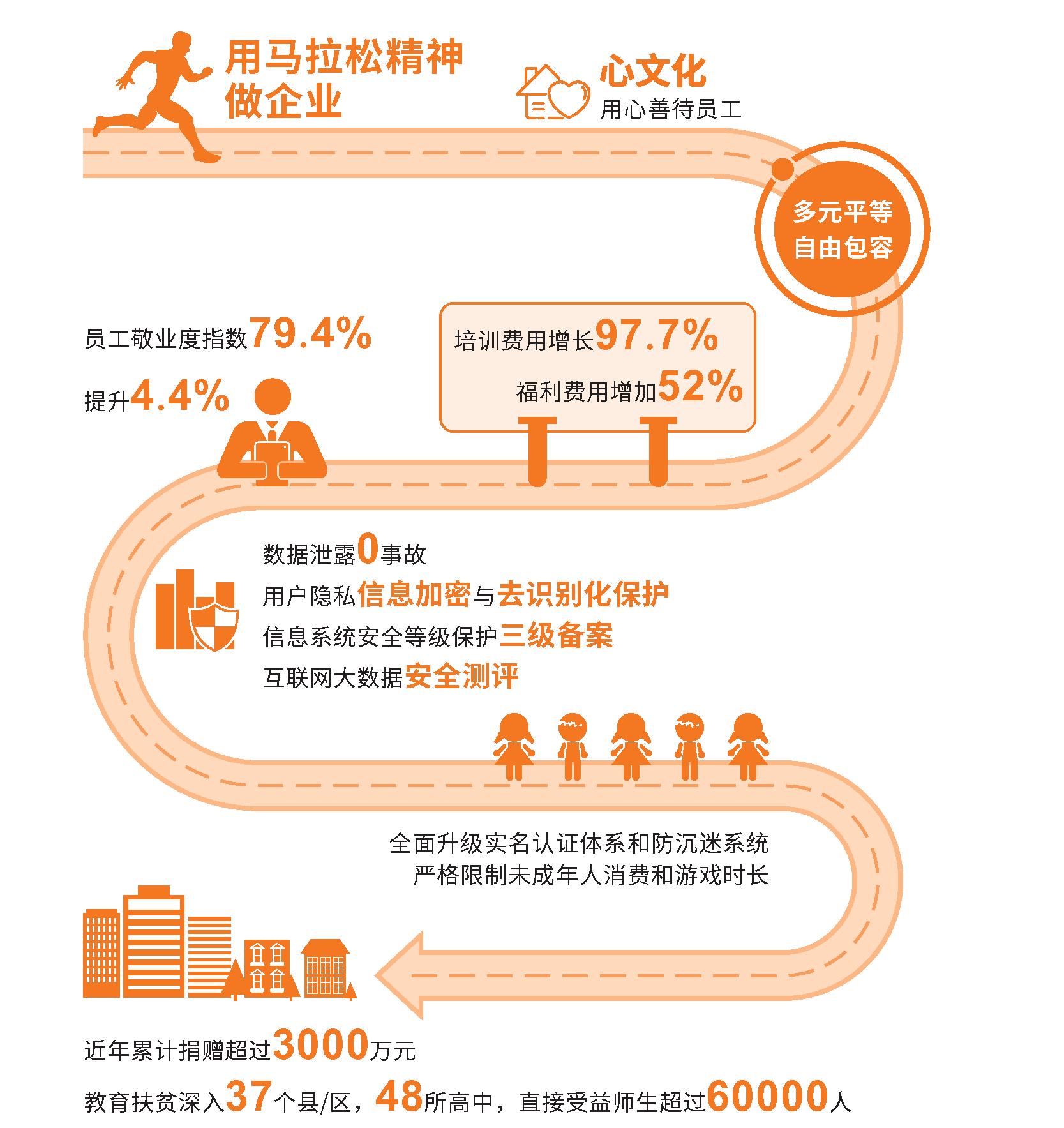 三七互娱发布2019年社会责任报告 首提2025年8项社会责任工作目标