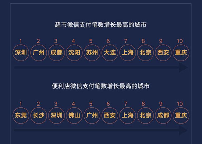 超市和便利店业态迎来复苏 微信支付笔数增长最高的城市分别是深圳、东莞