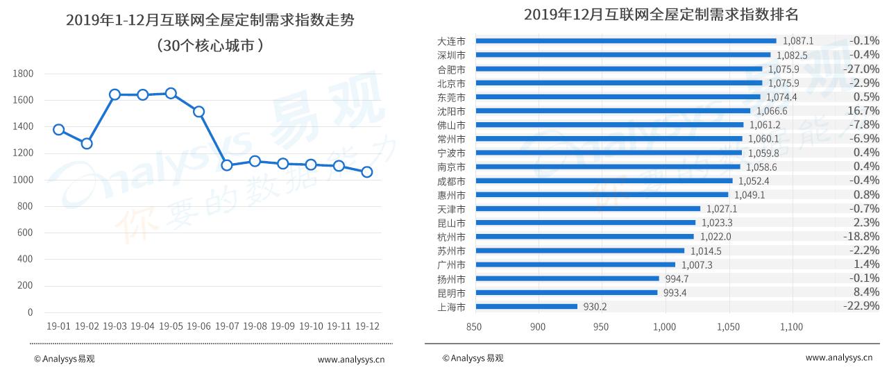 """全屋定制的2019""""冰火两重天"""":市场大转折 土巴兔逆势增九成"""