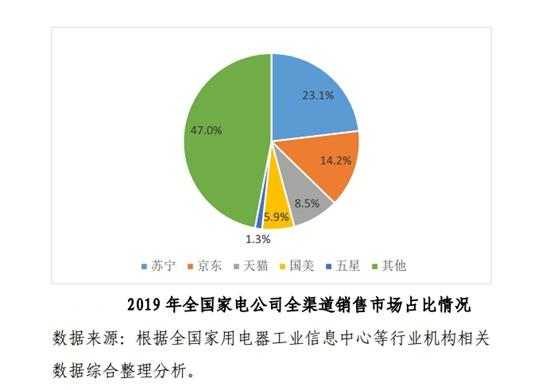苏宁再造:大快消营收翻番,占比跃升至第二