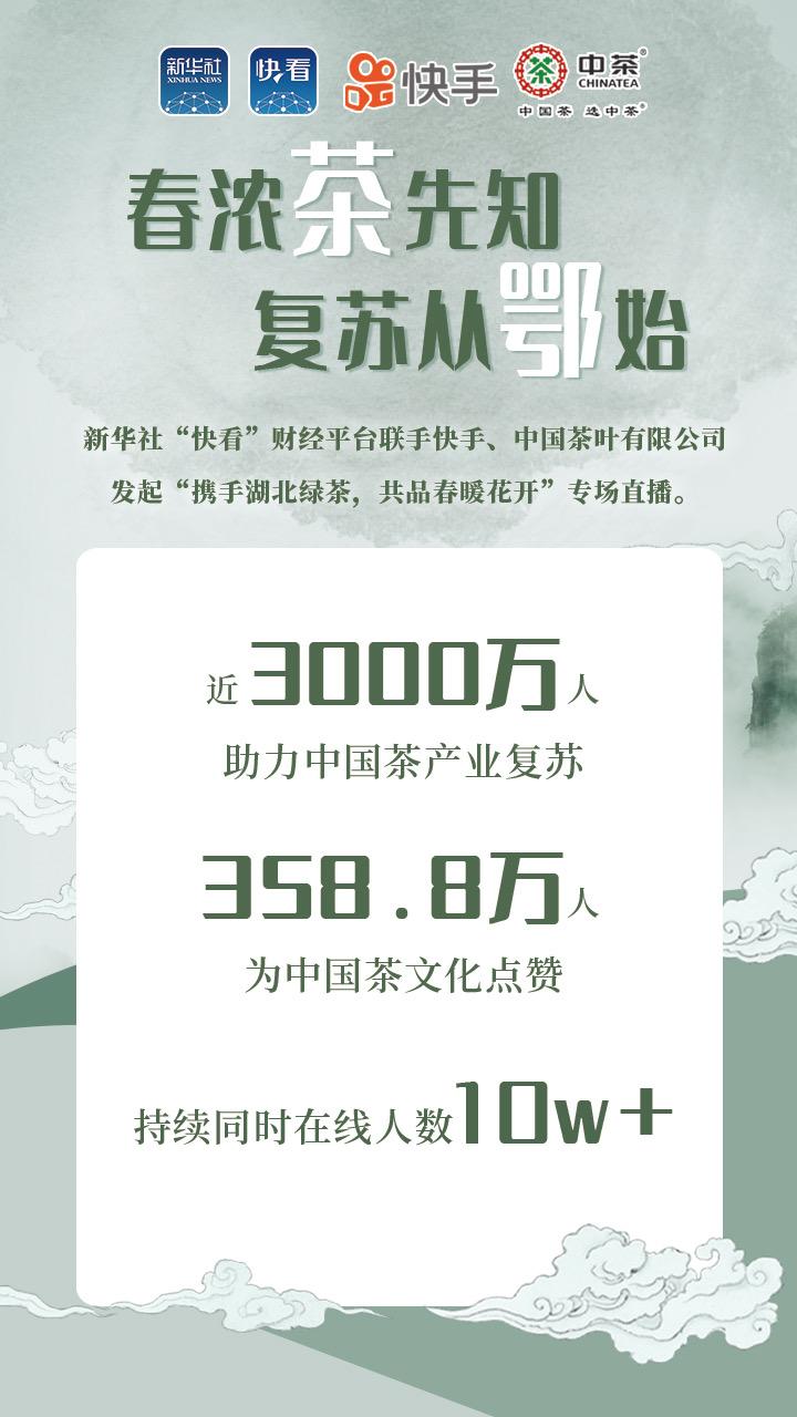 """近3000万人助力中国茶!新华社""""快看""""联合快手助力中国茶产业复苏"""