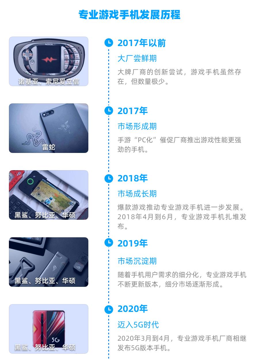 01专业游戏手机发展历程