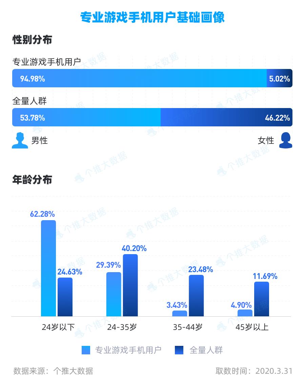 05专业游戏手机用户画像(性别比例+年龄分布)