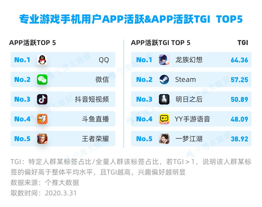08专业游戏手机用户APP活跃及APP活跃TGI