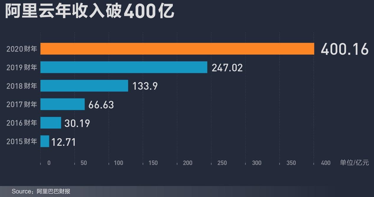 阿里云收入破400亿的背后 一场B端商业的数据化重构