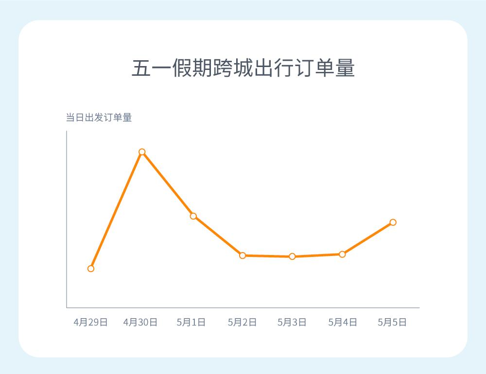 嘀嗒出行五一假期出行报告:热门沿海度假城市Top30出炉,上海、深圳、青岛居前三