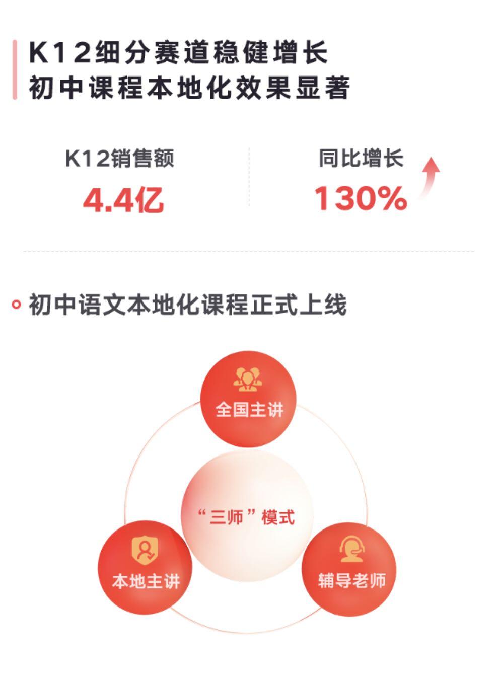 网易有道精品课k12业务增长130.2% 布局本地化网课抢占先机