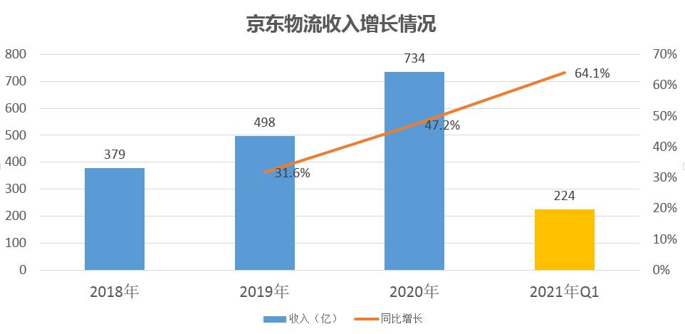 C:\Users\shenhuikai\Desktop\京东物流收入增长情况.png