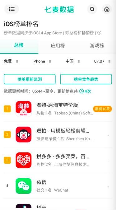 淘特连续10天霸榜苹果Appstore 免费下载稳居第一