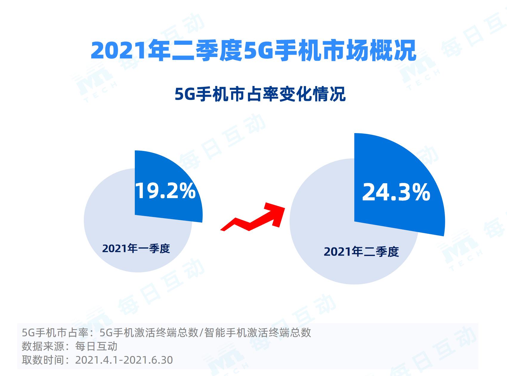 2021年二季度5G手机报告:5G手机出货量、市占率双增长 iPhone市占率排位上升