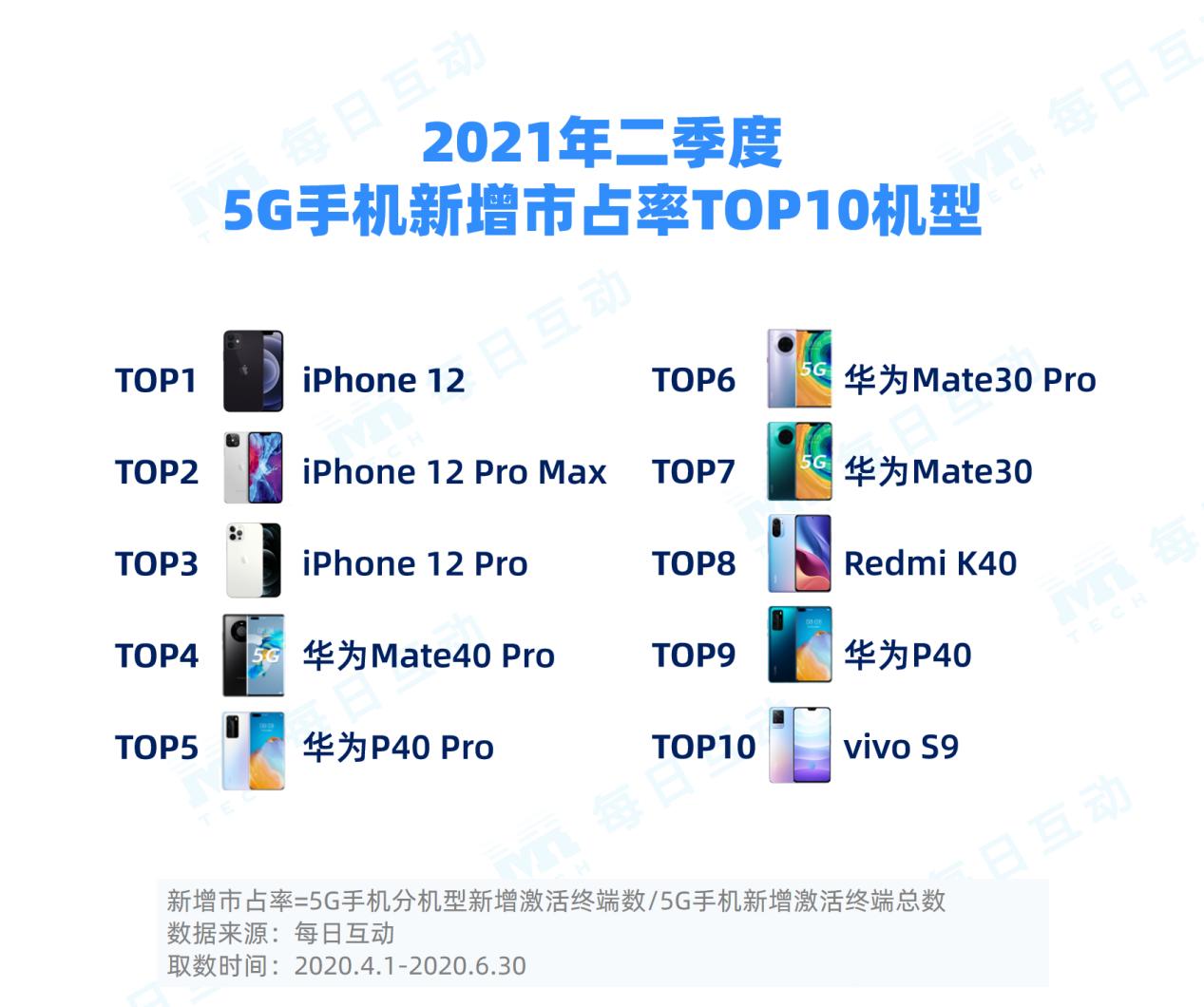 4-二季度新增手机TOP10