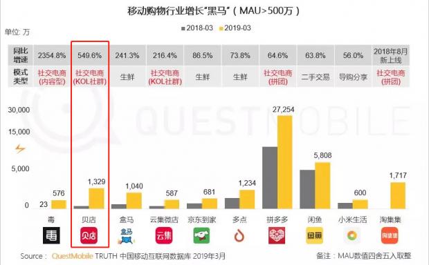 同比增长549.6% 贝店持续领跑KOL社群电商