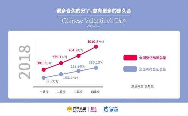 苏宁携程联合发布七夕大数据:购物、旅游女性做主 黄金珠宝销量同比增122%