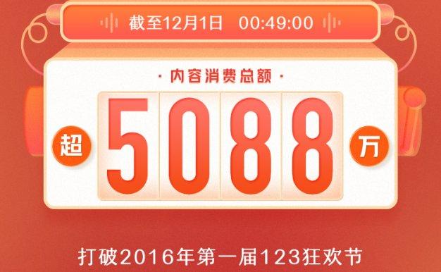 喜马拉雅123狂欢节成绩单:开场49分钟内容消费总额破5088万